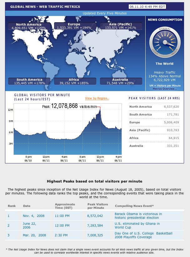 Traffico internet il giorno di inaugurazione dei mondiali