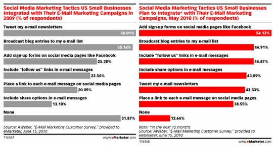 Social Media e email Marketing