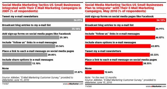 Social Media e email Marketing