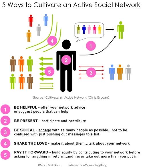 5 modi per mantenere attivo un social network