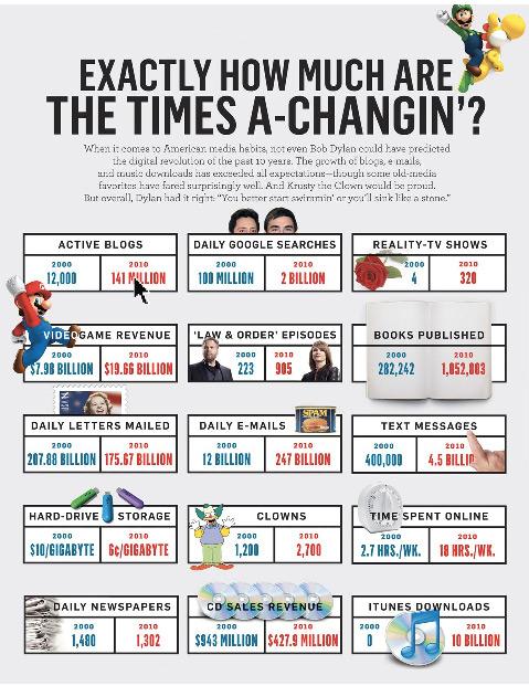 Dieci anni: i numeri che stanno cambiando il mondo