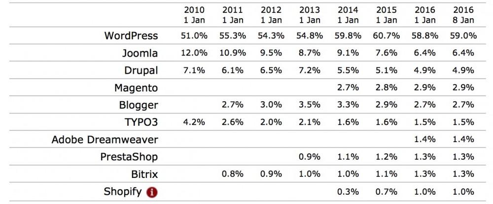 Diffusione WordPress: le quote di mercato del 2015