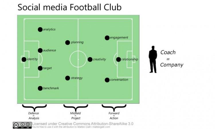 social-media-football-club